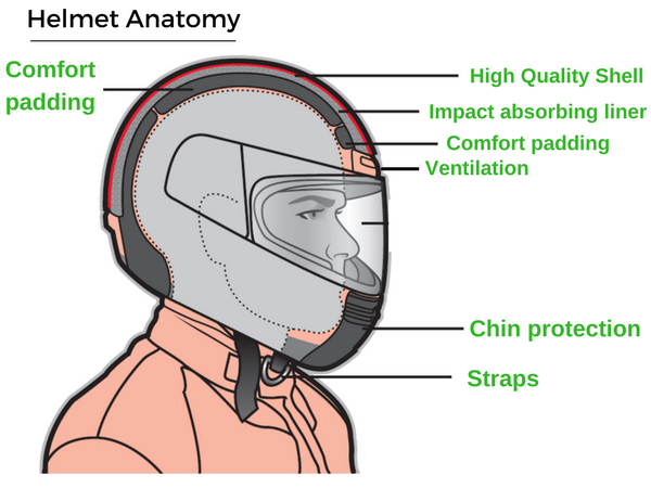 Main features of a dirt bike helmet