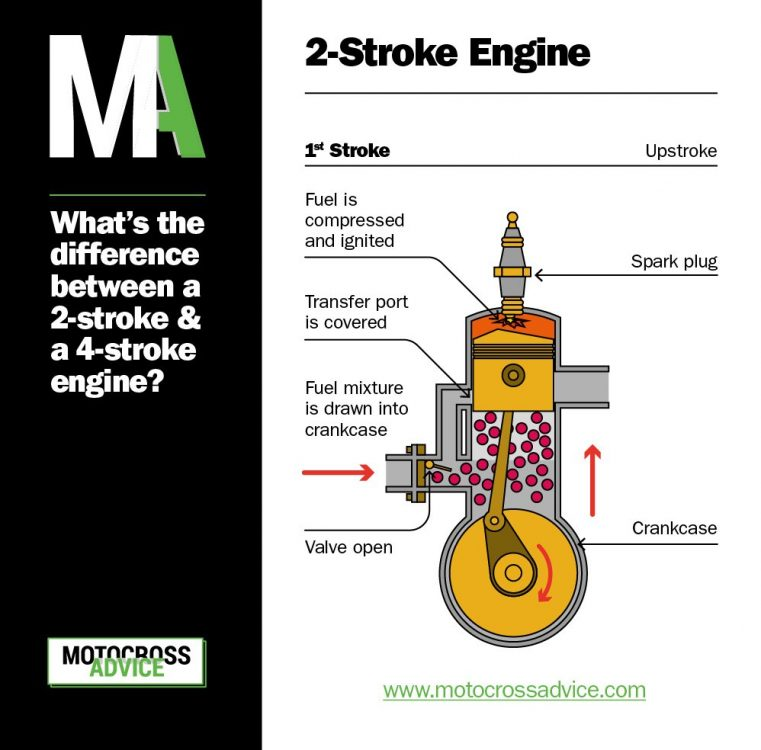 2 Stroke Vs 4 Stroke Dirt Bike Engine With Graphics The Ultimate Guide