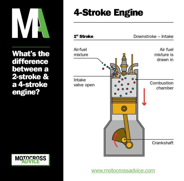 What's the difference between 2 stroke & a 4 stroke dirt bike engine? 4-stroke engine downstroke - intake