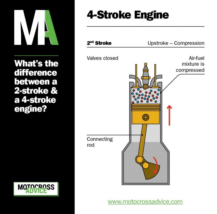 2 stroke vs 4 stroke - 4 stroke diagram - upstroke, compression
