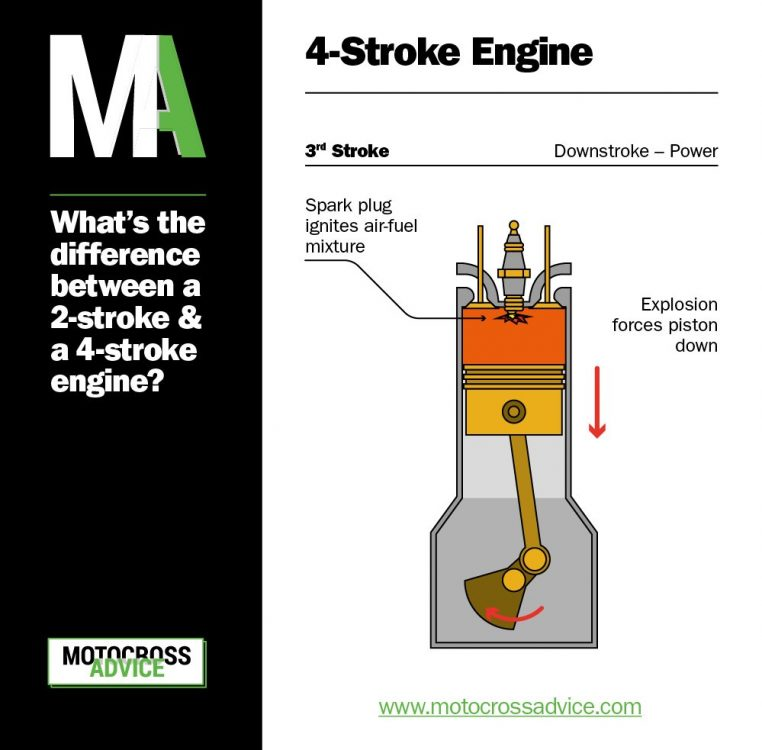 2-stroke vs 4-stroke - 4 stroke diagram - Downstroke, power