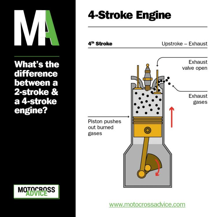 two stroke vs four stroke - 4 stroke diagram - Upstroke - Exhaust